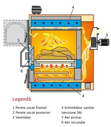 Centrala termica pe lemn cu gazeificare ARCA ASPIRO - schema de functionare