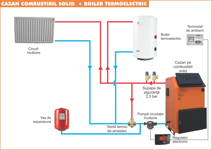 Schema de montaj cu boiler termoelectric
