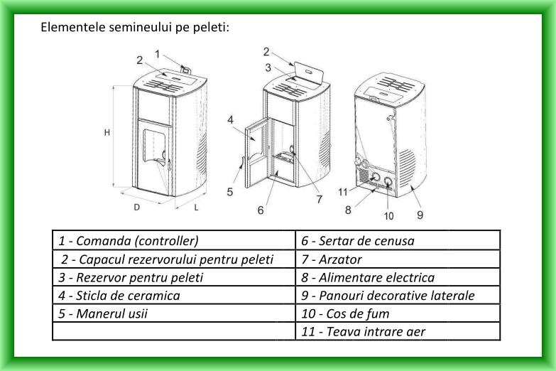 Termosemineu pe peleti FORNELLO ROYAL - Schema cu elementele componente