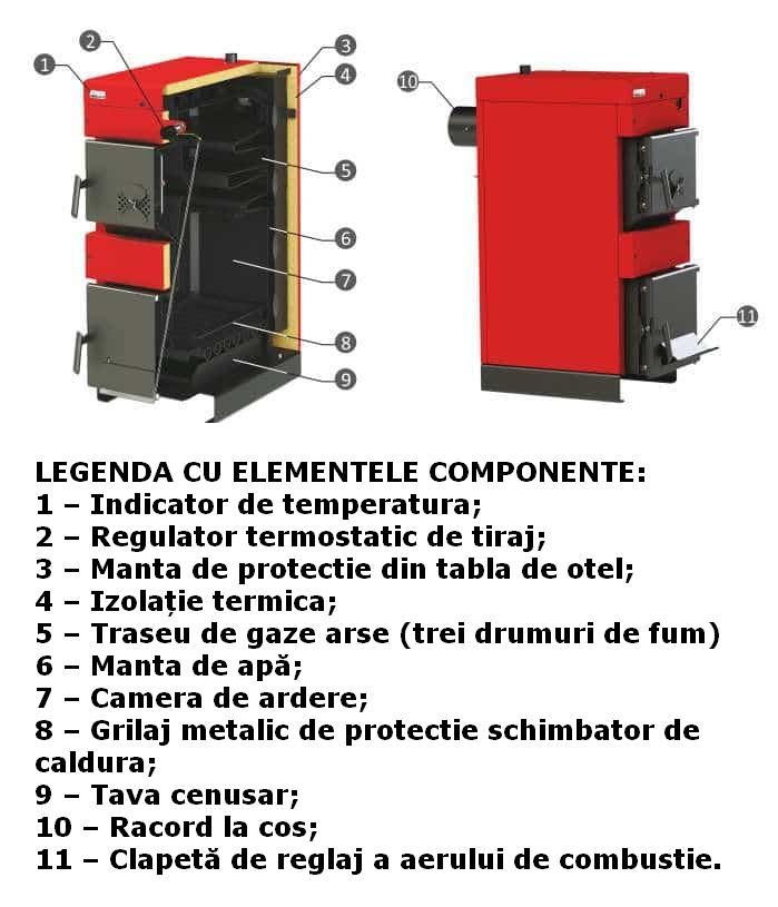 Centrala termica pe lemn BURNIT NWB - legenda cu elementele componente