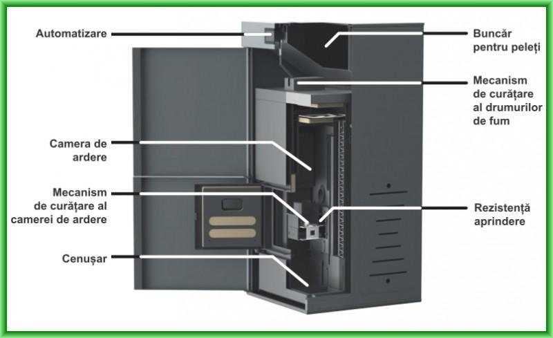 Centrala termica pe peleti cu autocuratare Ferroli BioPellet Premium - elemente componente