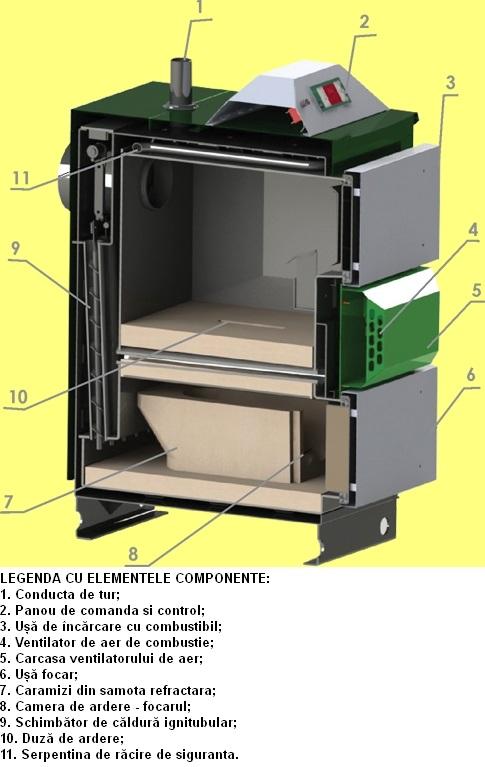 Centrala termica pe lemn cu gazeificare ORLAN SUPER 130 kW - elemente componente