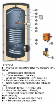Poza Boiler de apa calda cu acumulare SUNSYSTEM SN 1S - Legenda cu partile componente