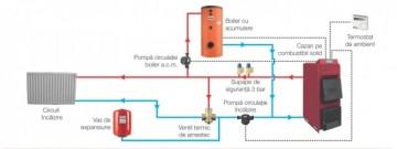 Poza Centrala termica pe lemn cu tiraj fortat si regulator automat Ferroli FSB TOP N - schema de montaj in instalatie